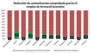 tabla de reducción de contaminantes fermacell greenline
